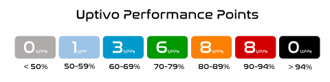 Uptivo Performance Points